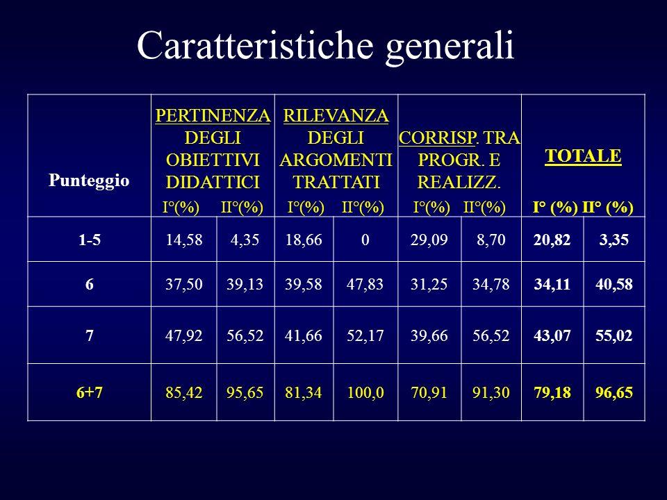 Punteggio PERTINENZA DEGLI OBIETTIVI DIDATTICI I°(%) II°(%) RILEVANZA DEGLI ARGOMENTI TRATTATI I°(%) II°(%) CORRISP. TRA PROGR. E REALIZZ. I°(%) II°(%