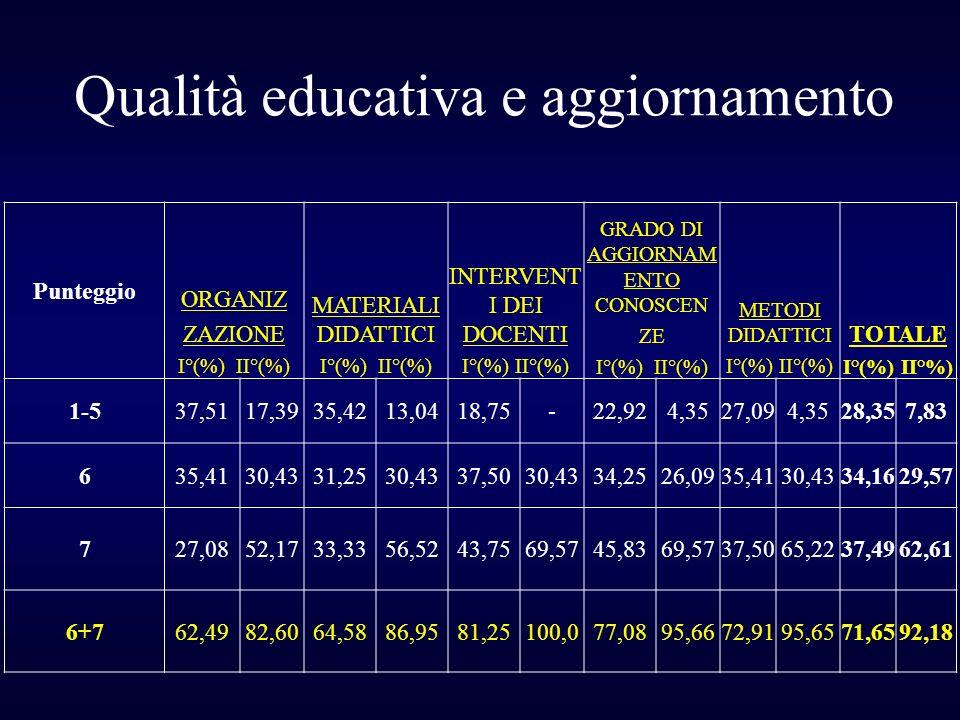 Punteggio ORGANIZ ZAZIONE I°(%) II°(%) MATERIALI DIDATTICI I°(%) II°(%) INTERVENT I DEI DOCENTI I°(%) II°(%) GRADO DI AGGIORNAM ENTO CONOSCEN ZE I°(%)