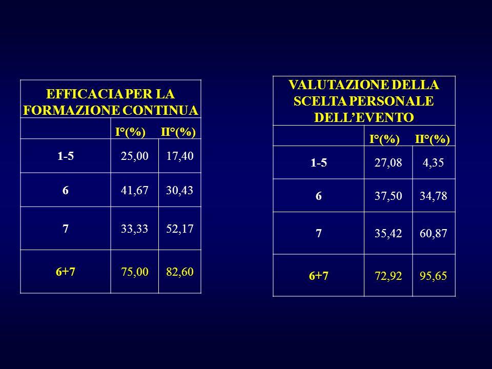 EFFICACIA PER LA FORMAZIONE CONTINUA I°(%) II°(%) 1-525,0017,40 641,6730,43 733,3352,17 6+775,0082,60 VALUTAZIONE DELLA SCELTA PERSONALE DELLEVENTO I°