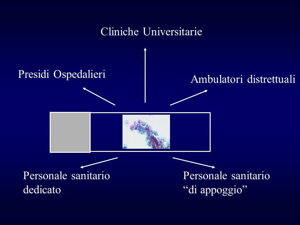 Organizzazione del II° livello dello Screening Citologico Strutture sanitarie Percorsi clinici Uniformi Adeguati Secondo stato dellarte Requisiti standard minimi OBIETTIVI