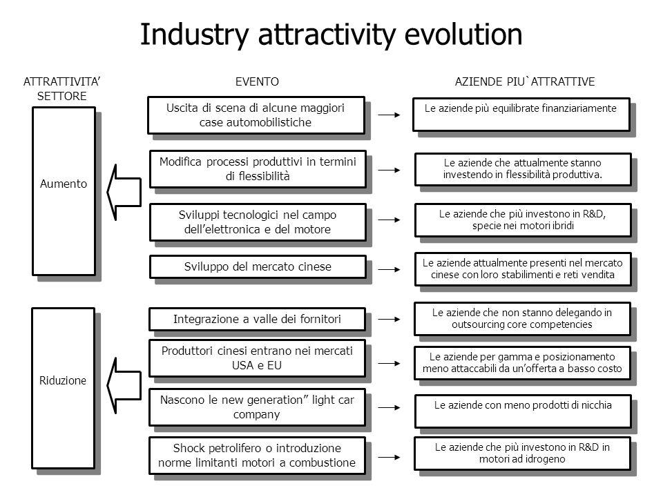 Industry attractivity evolution Le aziende che non stanno delegando in outsourcing core competencies Le aziende più equilibrate finanziariamente Le aziende che attualmente stanno investendo in flessibilità produttiva.