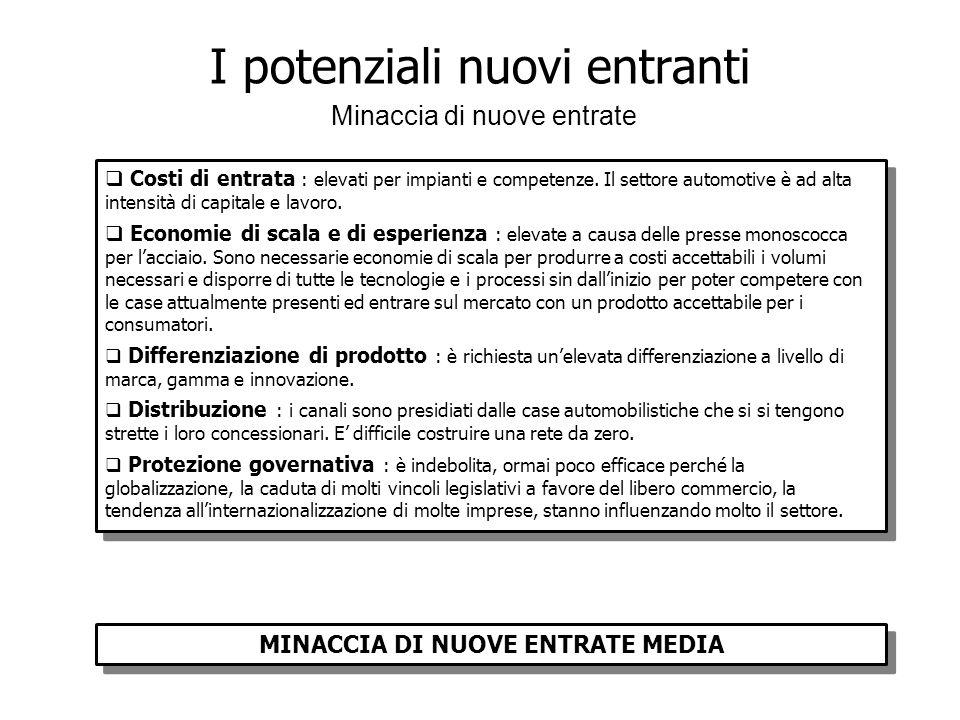 I potenziali nuovi entranti Minaccia di nuove entrate MINACCIA DI NUOVE ENTRATE MEDIA Costi di entrata : elevati per impianti e competenze.