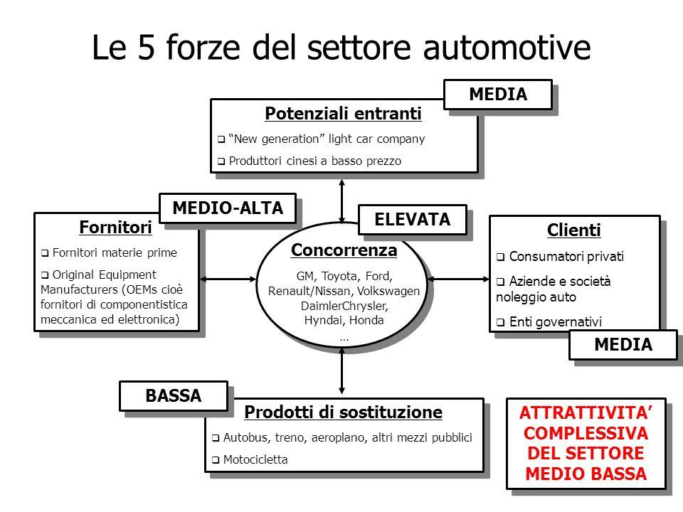 Le 5 forze del settore automotive Concorrenza GM, Toyota, Ford, Renault/Nissan, Volkswagen DaimlerChrysler, Hyndai, Honda … Potenziali entranti New ge