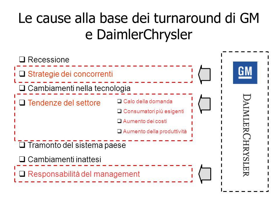 Le cause alla base dei turnaround di GM e DaimlerChrysler Recessione Strategie dei concorrenti Cambiamenti nella tecnologia Tendenze del settore Tramo