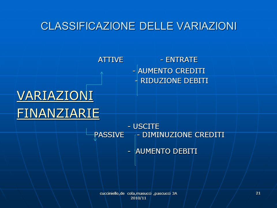 CLASSIFICAZIONE DELLE VARIAZIONI RICAVIPOSITIVEAUMENTI CAPITALE PROPRIO VARIAZIONI ECONOMICHE VARIAZIONI ECONOMICHECOSTINEGATIVE DIMINUZIONE DIMINUZIO