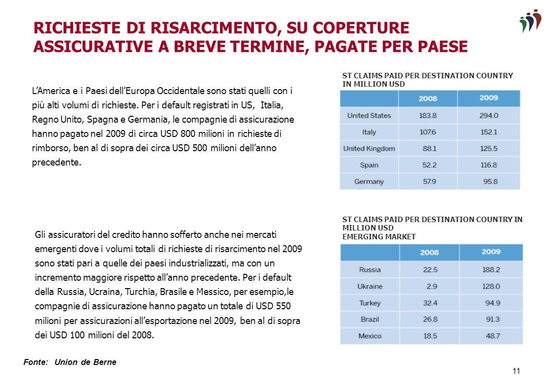 10 ST EXPORTS COVERED DURING THE YEAR IN BILLION USD Dopo molti anni di crescita sostenuta, le esportazioni a breve termine rientranti nella copertura del rischio di credito sono diminuite del 13%, da USD 1.297 miliardi nel 2008 a USD 1.123 miliardi nel 2009.