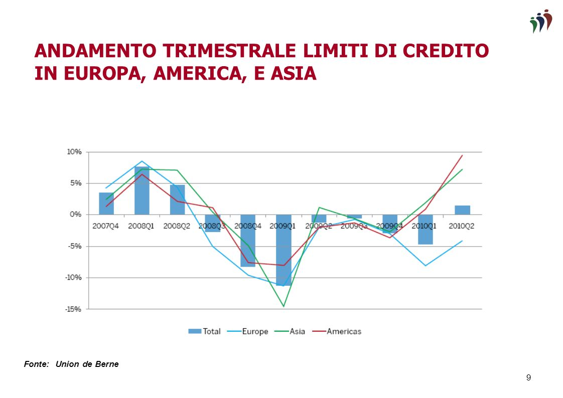 8 ANDAMENTO DEI LIMITI DI CREDITO DURANTE LA CRISI ST CREDIT LIMITS AT QUARTER-END IN BILLION USD Fonte: Union de Berne