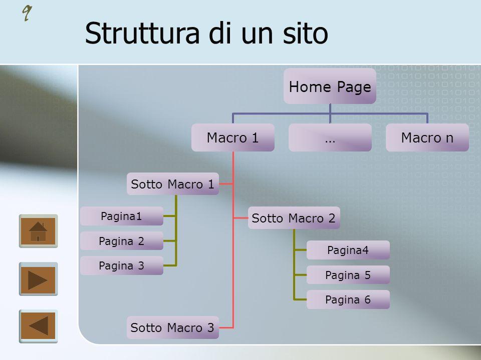 9 Struttura di un sito Home Page Macro 1Macro n Sotto Macro 1 Sotto Macro 2 Sotto Macro 3 Pagina1 Pagina 2 Pagina 3 Pagina4 Pagina 5 Pagina 6 …