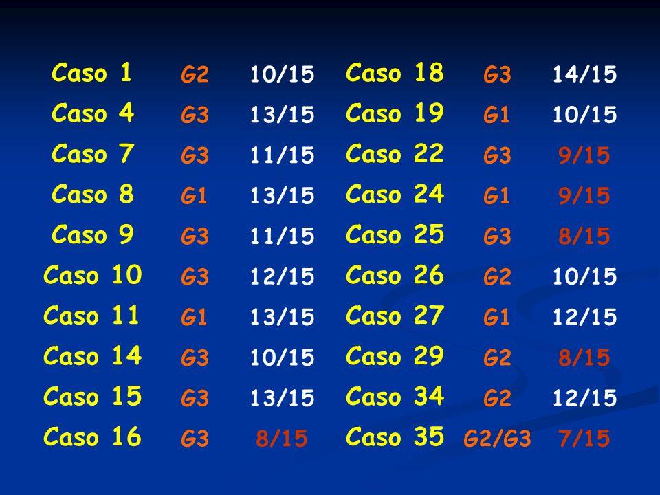 Caso 1 G210/15 Caso 4 G313/15 Caso 7 G311/15 Caso 8 G113/15 Caso 9 G311/15 Caso 10 G312/15 Caso 11 G113/15 Caso 14 G310/15 Caso 15 G313/15 Caso 16 G38/15 Caso 18 G314/15 Caso 19 G110/15 Caso 22 G39/15 Caso 24 G19/15 Caso 25 G38/15 Caso 26 G210/15 Caso 27 G112/15 Caso 29 G28/15 Caso 34 G212/15 Caso 35 G2/G37/15