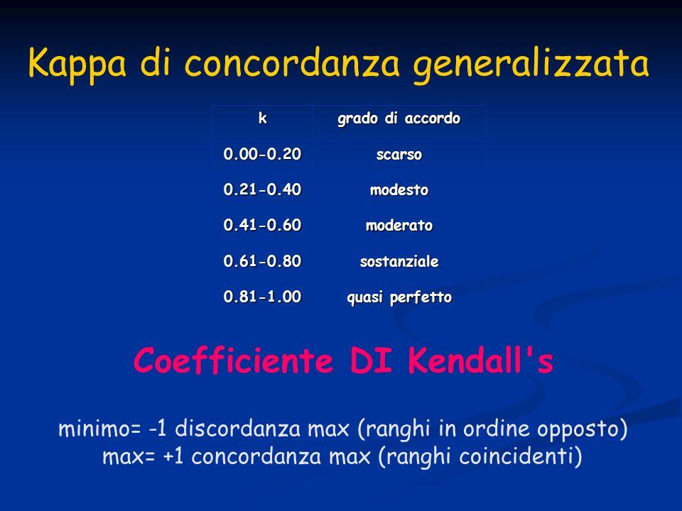 k grado di accordo 0.00-0.20scarso 0.21-0.40modesto 0.41-0.60moderato 0.61-0.80sostanziale 0.81-1.00 quasi perfetto Coefficiente DI Kendall s Kappa di concordanza generalizzata minimo= -1 discordanza max (ranghi in ordine opposto) max= +1 concordanza max (ranghi coincidenti)