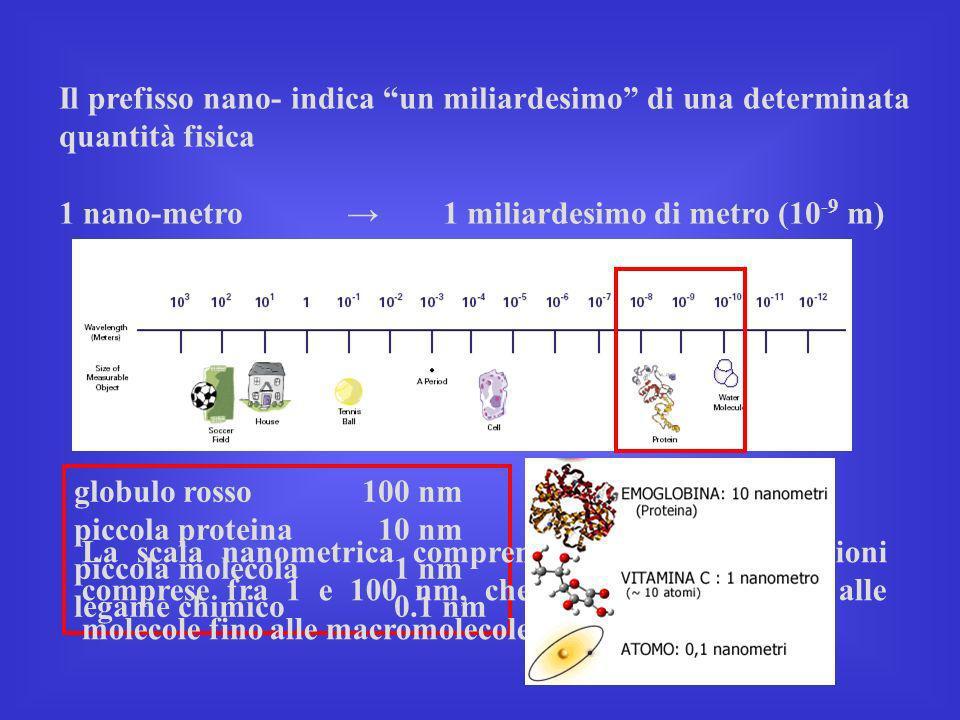 Il prefisso nano- indica un miliardesimo di una determinata quantità fisica 1 nano-metro1 miliardesimo di metro (10 -9 m) globulo rosso 100 nm piccola