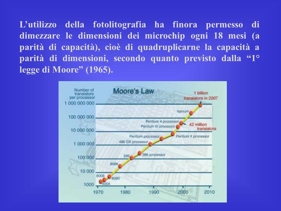 Lutilizzo della fotolitografia ha finora permesso di dimezzare le dimensioni dei microchip ogni 18 mesi (a parità di capacità), cioè di quadruplicarne