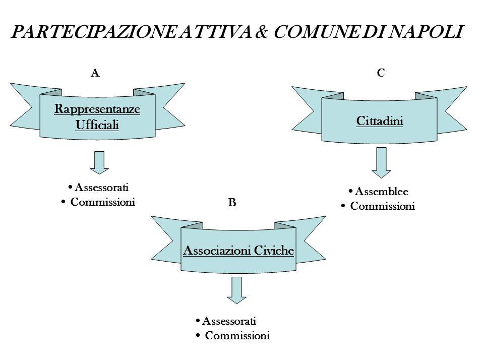 PARTECIPAZIONE ATTIVA & COMUNE DI NAPOLI Rappresentanze Ufficiali Associazioni Civiche Cittadini Assessorati Commissioni Assemblee Commissioni A B C