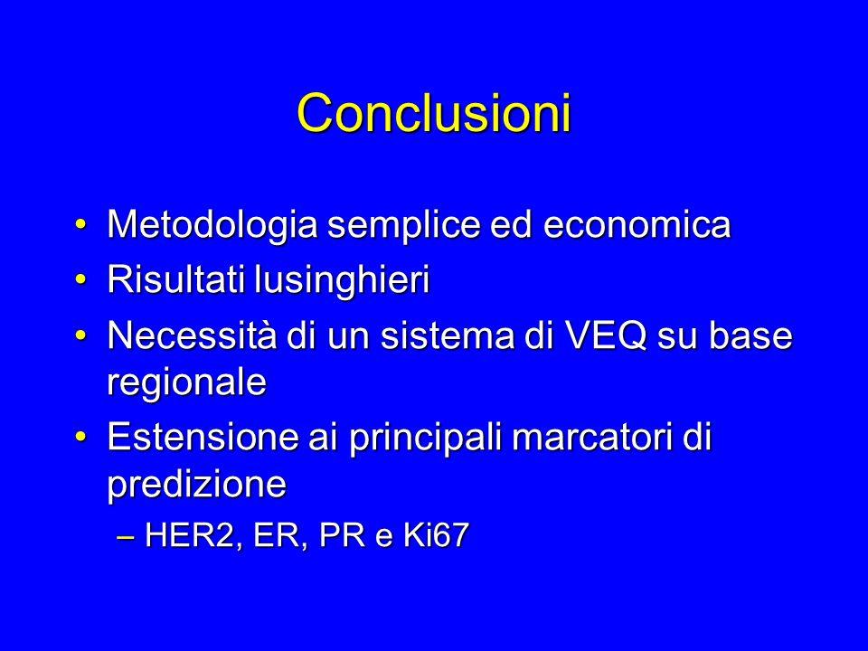 Conclusioni Metodologia semplice ed economicaMetodologia semplice ed economica Risultati lusinghieriRisultati lusinghieri Necessità di un sistema di V