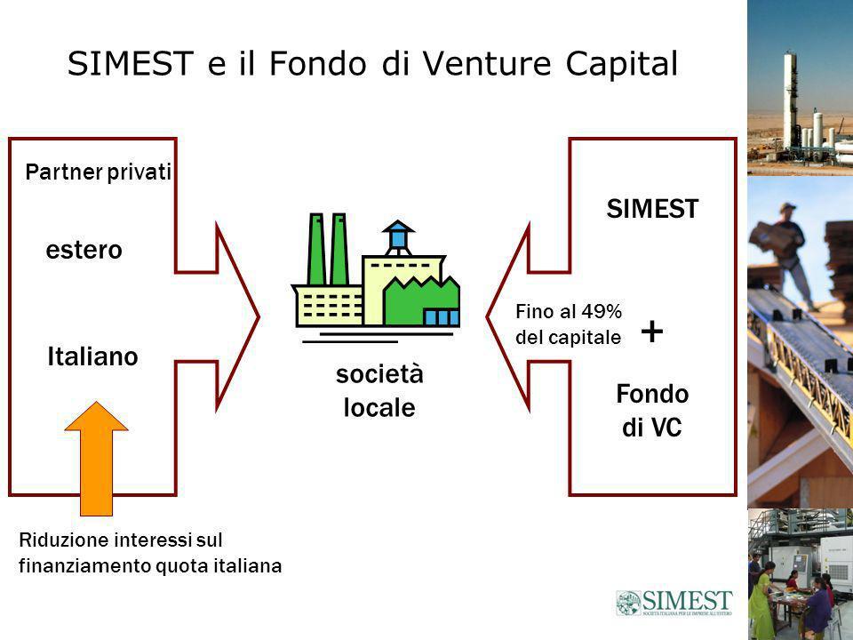 SIMEST e il Fondo di Venture Capital società locale Italiano SIMEST + Fondo di VC Fino al 49% del capitale Partner privati estero Riduzione interessi sul finanziamento quota italiana