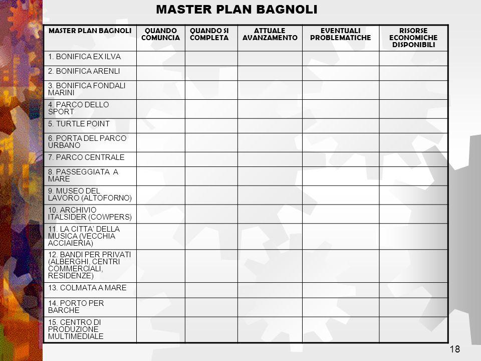 18 MASTER PLAN BAGNOLIQUANDO COMUNCIA QUANDO SI COMPLETA ATTUALE AVANZAMENTO EVENTUALI PROBLEMATICHE RISORSE ECONOMICHE DISPONIBILI 1. BONIFICA EX ILV