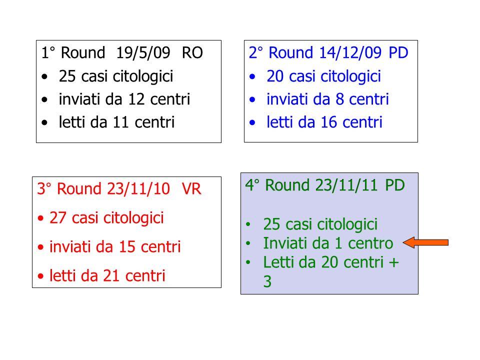 2° Round 14/12/09 PD 20 casi citologici inviati da 8 centri letti da 16 centri 1° Round 19/5/09 RO 25 casi citologici inviati da 12 centri letti da 11