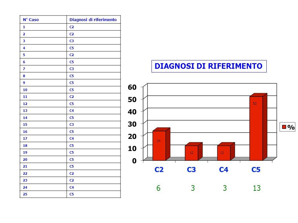 N° CasoDiagnosi di riferimento 1C2 2 3C3 4C5 5C2 6C5 7C3 8C5 9 10C5 11C2 12C5 13C4 14C5 15C3 16C5 17C4 18C5 19C5 20C5 21C5 22C2 23C2 24C4 25C5 DIAGNOS
