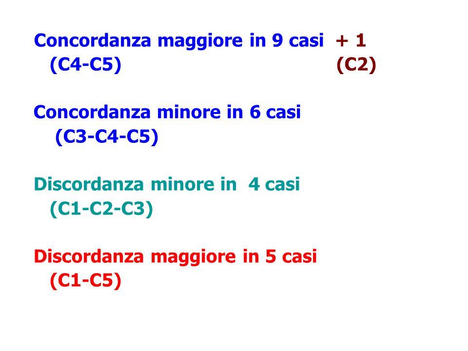 Concordanza maggiore in 9 casi + 1 (C4-C5) (C2) Concordanza minore in 6 casi (C3-C4-C5) Discordanza minore in 4 casi (C1-C2-C3) Discordanza maggiore i