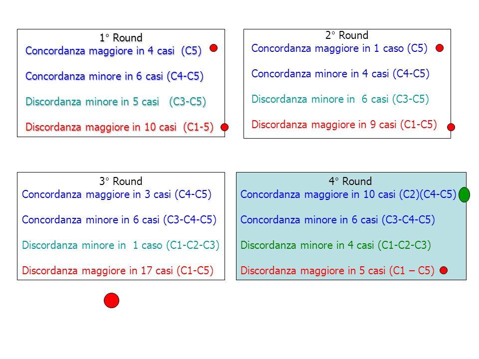 2° Round Concordanza maggiore in 1 caso (C5) Concordanza minore in 4 casi (C4-C5) Discordanza minore in 6 casi (C3-C5) Discordanza maggiore in 9 casi