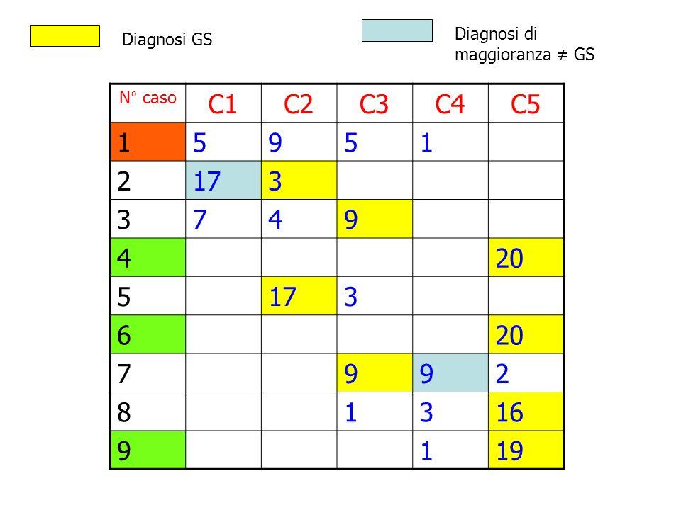 N° caso C1C2C3C4C5 15951 2173 3749 420 5173 620 7992 81316 9119 Diagnosi GS Diagnosi di maggioranza GS