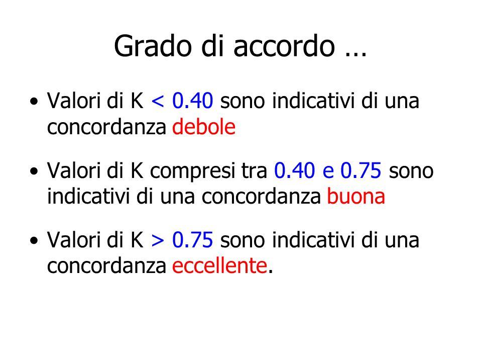 Grado di accordo … Valori di K < 0.40 sono indicativi di una concordanza debole Valori di K compresi tra 0.40 e 0.75 sono indicativi di una concordanz