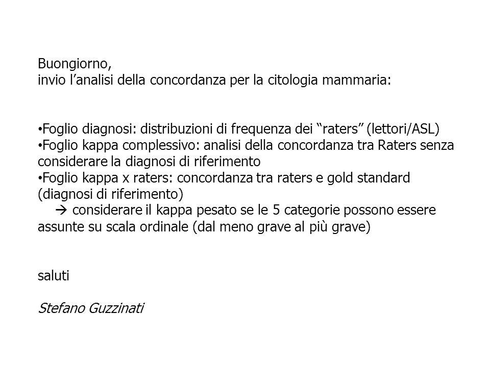 Buongiorno, invio lanalisi della concordanza per la citologia mammaria: Foglio diagnosi: distribuzioni di frequenza dei raters (lettori/ASL) Foglio ka