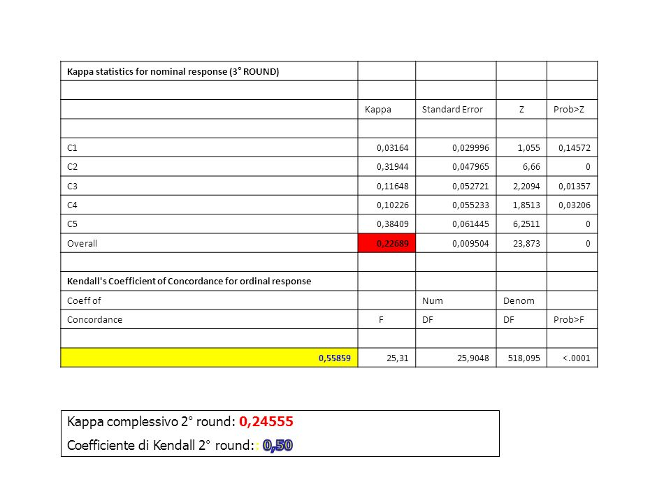 Kappa statistics for nominal response (3° ROUND) KappaStandard ErrorZProb>Z C10,031640,0299961,0550,14572 C20,319440,0479656,660 C30,116480,0527212,20