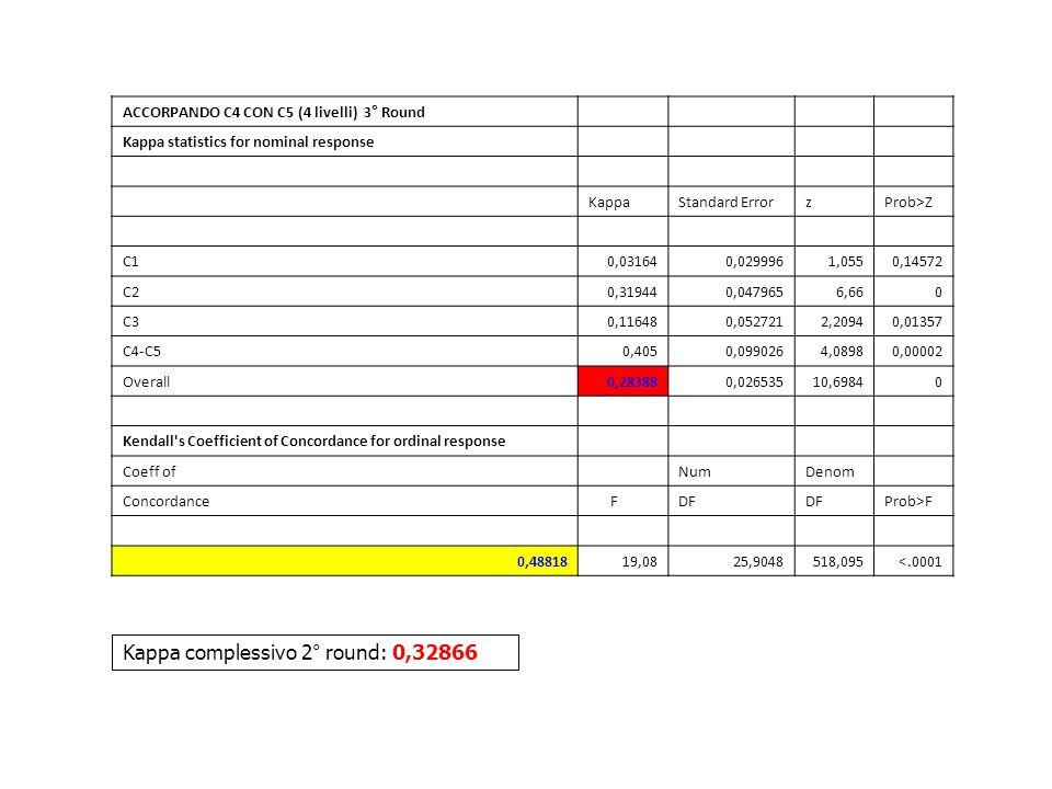 ACCORPANDO C4 CON C5 (4 livelli) 3° Round Kappa statistics for nominal response KappaStandard ErrorzProb>Z C10,031640,0299961,0550,14572 C20,319440,04
