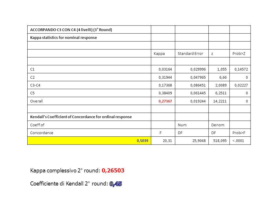 ACCORPANDO C3 CON C4 (4 livelli) (3° Round) Kappa statistics for nominal response KappaStandard ErrorzProb>Z C10,031640,0299961,0550,14572 C20,319440,