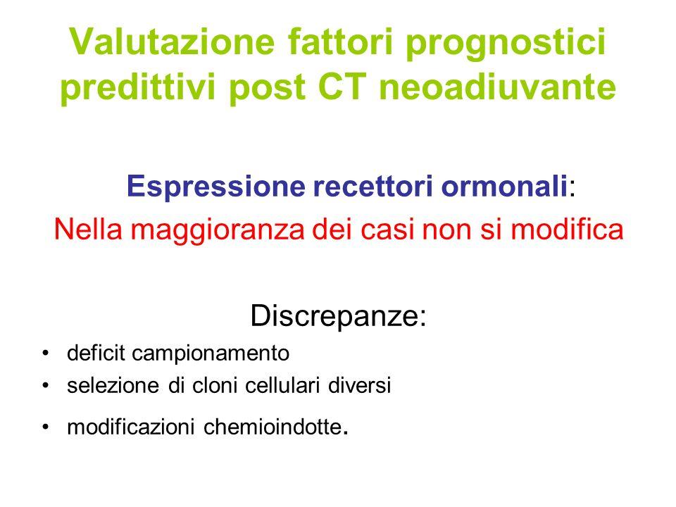 Valutazione fattori prognostici predittivi post CT neoadiuvante Espressione recettori ormonali: Nella maggioranza dei casi non si modifica Discrepanze: deficit campionamento selezione di cloni cellulari diversi modificazioni chemioindotte.