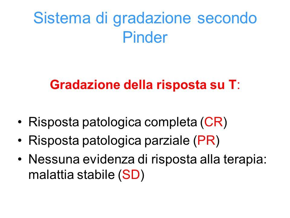 Sistema di gradazione secondo Pinder Gradazione della risposta su T: Risposta patologica completa (CR) Risposta patologica parziale (PR) Nessuna evidenza di risposta alla terapia: malattia stabile (SD)