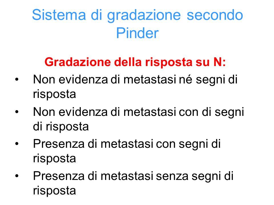 Sistema di gradazione secondo Pinder Gradazione della risposta su N: Non evidenza di metastasi né segni di risposta Non evidenza di metastasi con di segni di risposta Presenza di metastasi con segni di risposta Presenza di metastasi senza segni di risposta