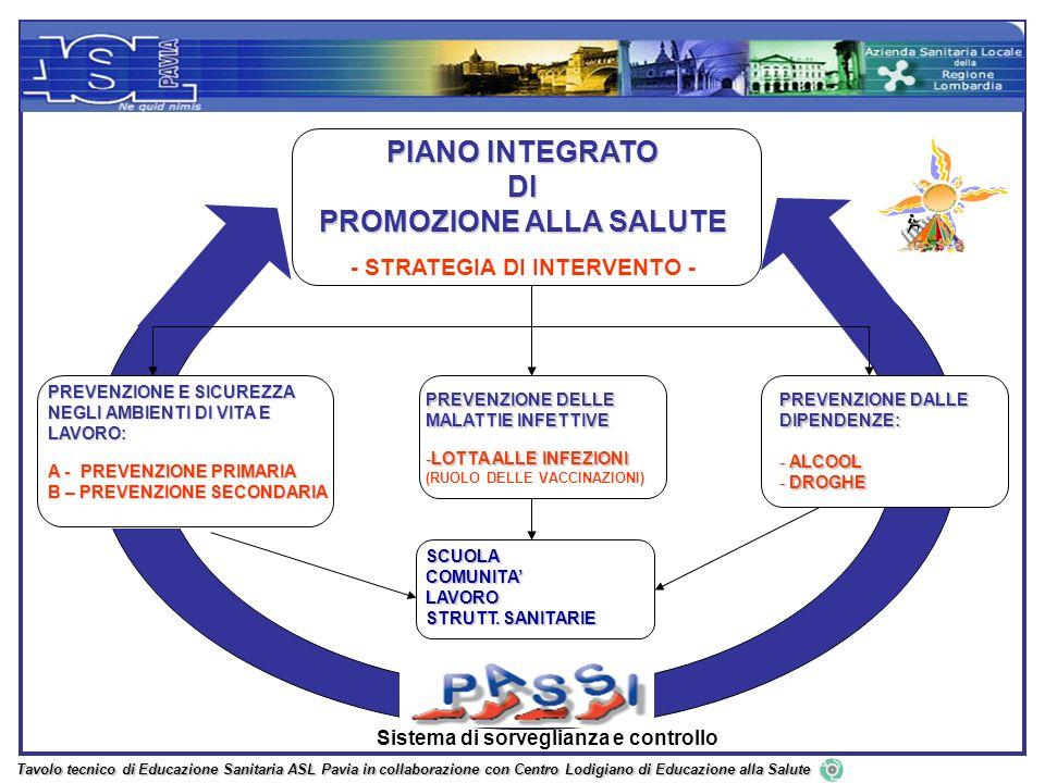 PREVENZIONE DELLE MALATTIE INFETTIVE -LOTTA ALLE INFEZIONI (RUOLO DELLE VACCINAZIONI) Sistema di sorveglianza e controlloSCUOLACOMUNITALAVORO STRUTT.