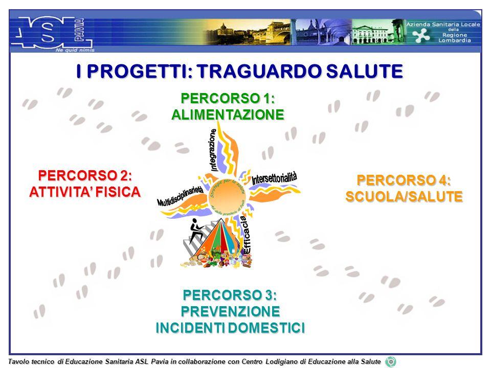 PERCORSO 2: ATTIVITA FISICA I PROGETTI: TRAGUARDO SALUTE PERCORSO 4: SCUOLA/SALUTE PERCORSO 3: PREVENZIONE INCIDENTI DOMESTICI PERCORSO 1: ALIMENTAZIO