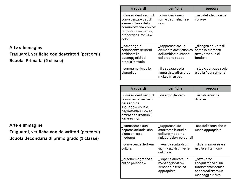 Arte e Immagine Traguardi, verifiche con descrittori (percorsi) Scuola Primaria (5 classe) traguardiverifiche percorsi _dare evidenti segni di conosce