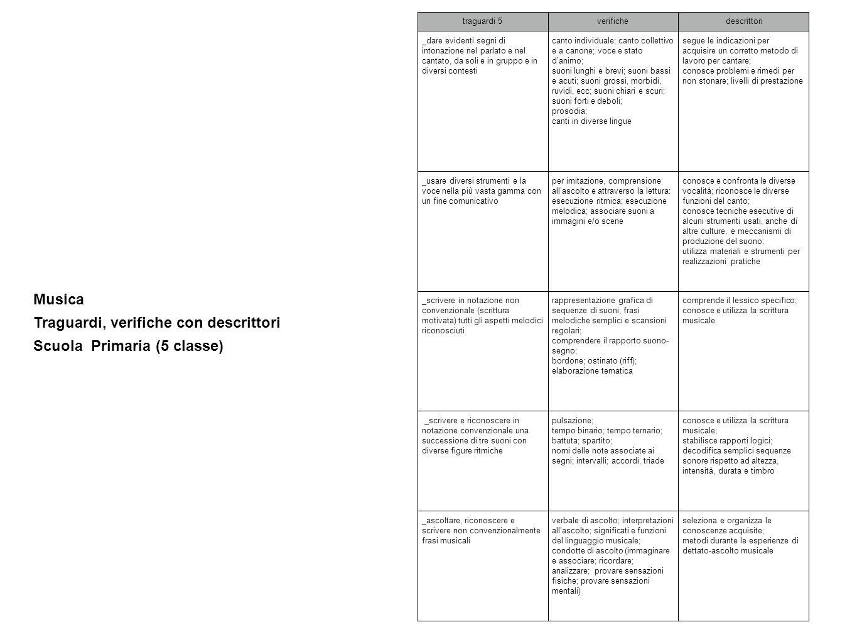 Musica Traguardi, verifiche con descrittori Scuola Primaria (5 classe) traguardi 5verifiche descrittori _dare evidenti segni di intonazione nel parlat