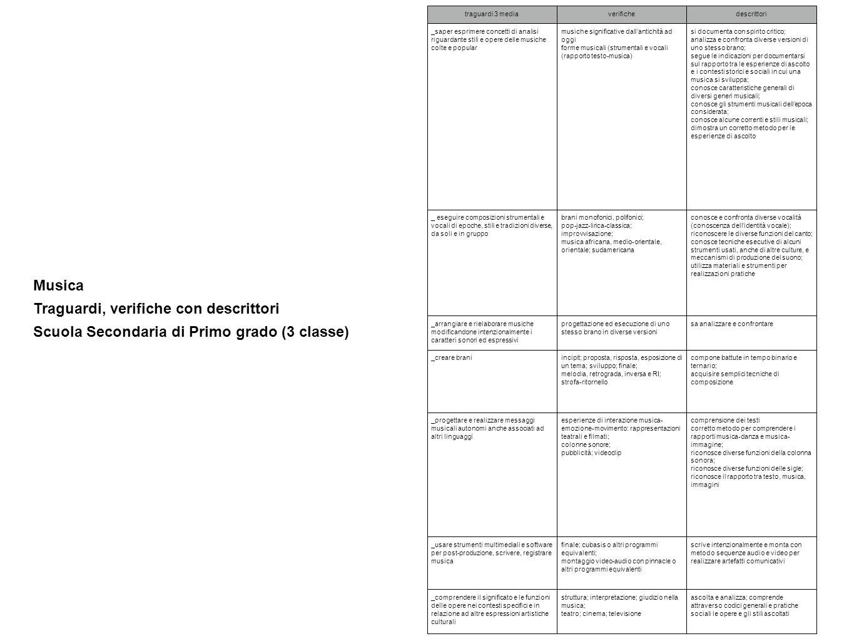 Musica Traguardi, verifiche con descrittori Scuola Secondaria di Primo grado (3 classe) traguardi 3 mediaverifichedescrittori _saper esprimere concett