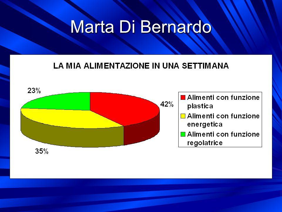 Marta Di Bernardo