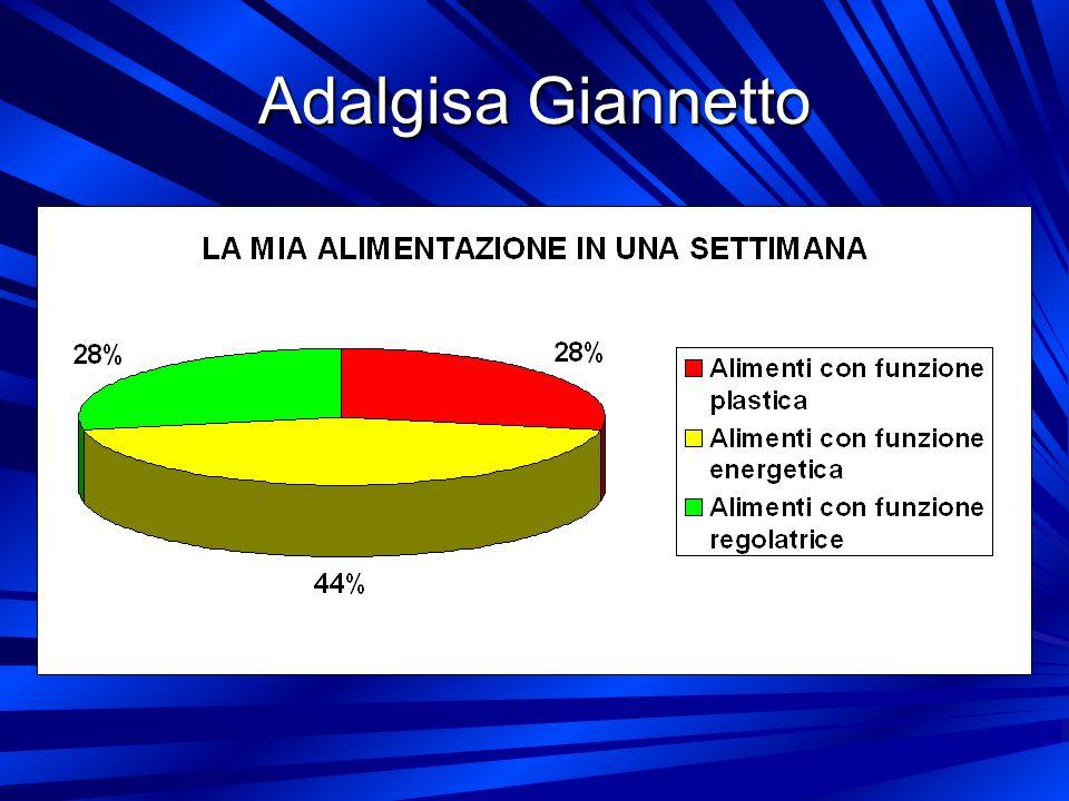 Adalgisa Giannetto