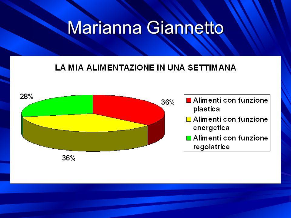Marianna Giannetto