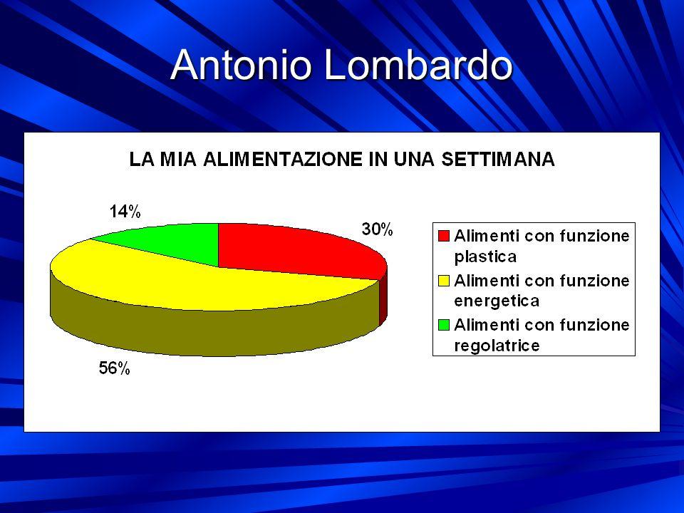 Antonio Lombardo