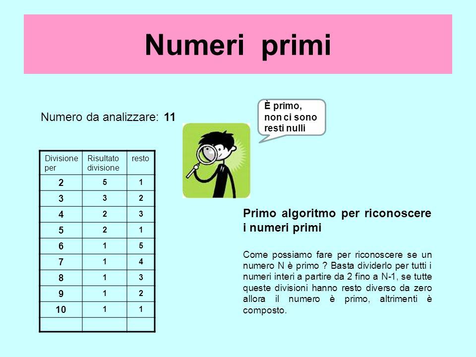 Numeri primi Divisione per Risultato divisione resto 2 51 3 32 4 23 5 21 6 15 7 14 8 13 9 12 10 11 Primo algoritmo per riconoscere i numeri primi Come