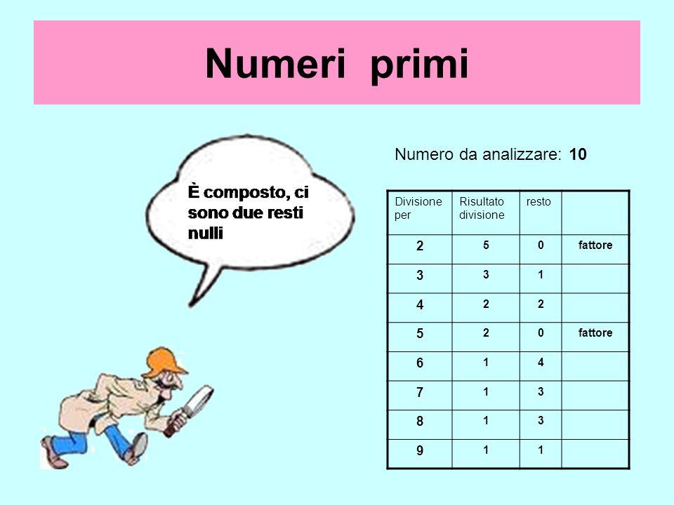 Numeri primi Numero da analizzare: 10 Divisione per Risultato divisione resto 2 50fattore 3 31 4 22 5 20 6 14 7 13 8 13 9 11