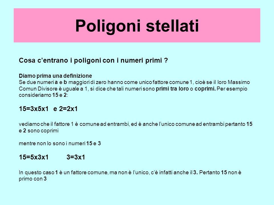 Poligoni stellati Cosa centrano i poligoni con i numeri primi ? Diamo prima una definizione Se due numeri a e b maggiori di zero hanno come unico fatt