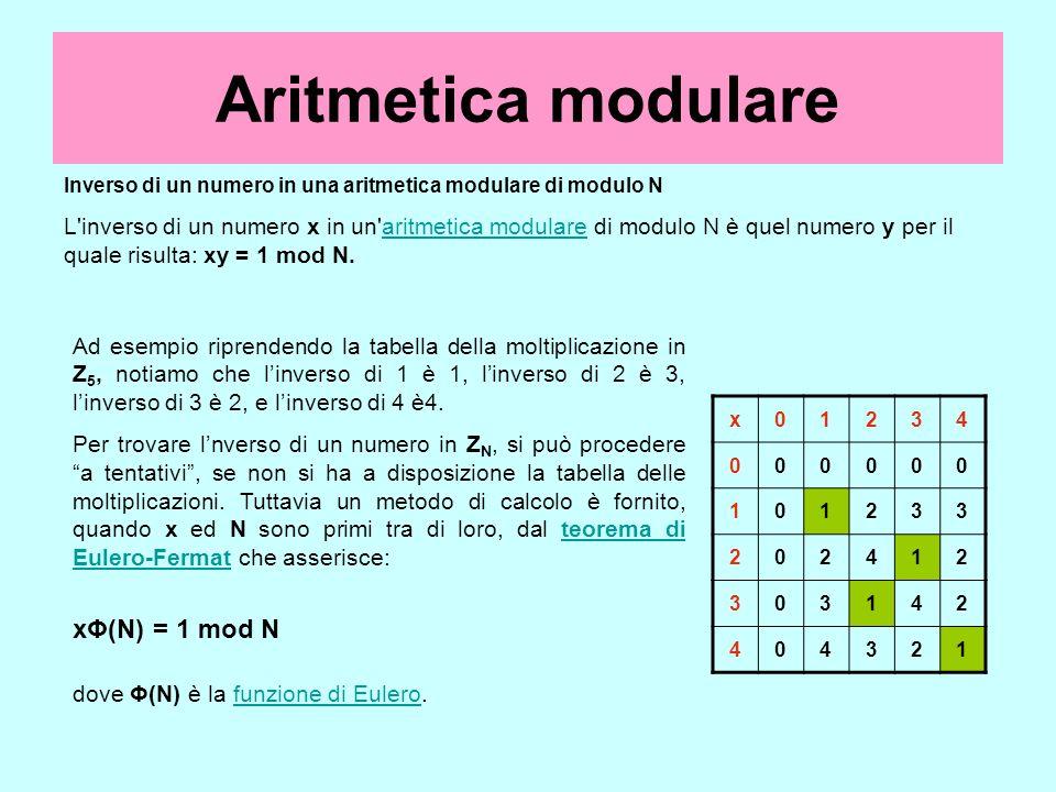 Aritmetica modulare Inverso di un numero in una aritmetica modulare di modulo N L'inverso di un numero x in un'aritmetica modulare di modulo N è quel