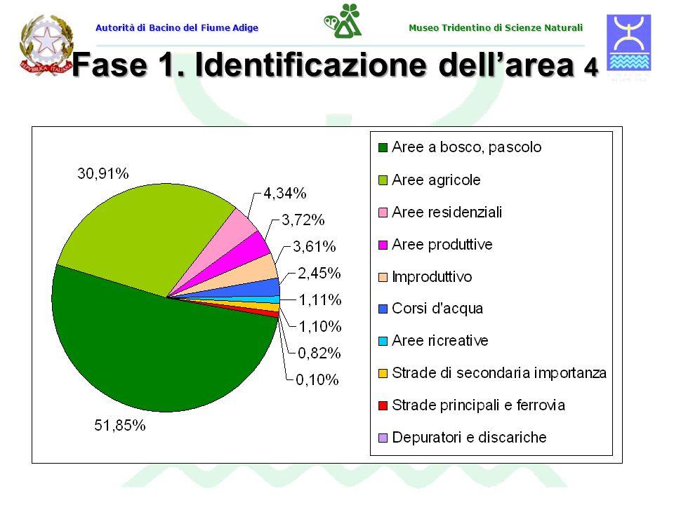 Fase 1. Identificazione dellarea 4 Autorità di Bacino del Fiume Adige Museo Tridentino di Scienze Naturali