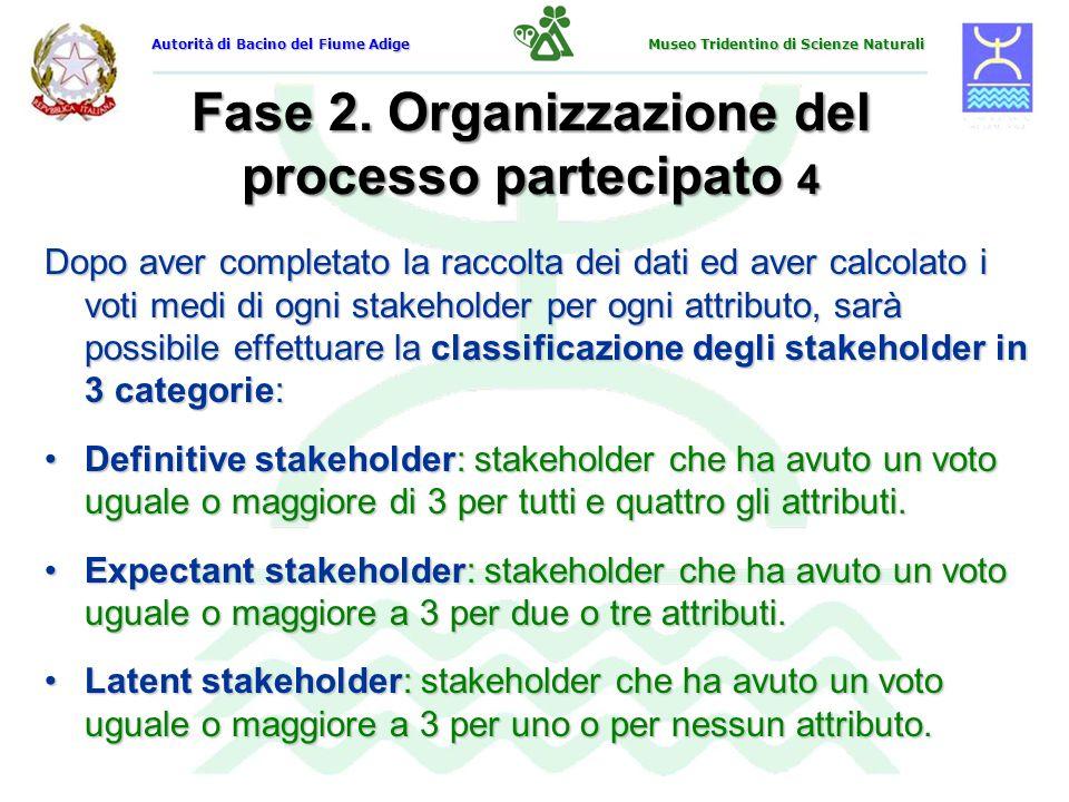 Fase 2. Organizzazione del processo partecipato 4 Dopo aver completato la raccolta dei dati ed aver calcolato i voti medi di ogni stakeholder per ogni