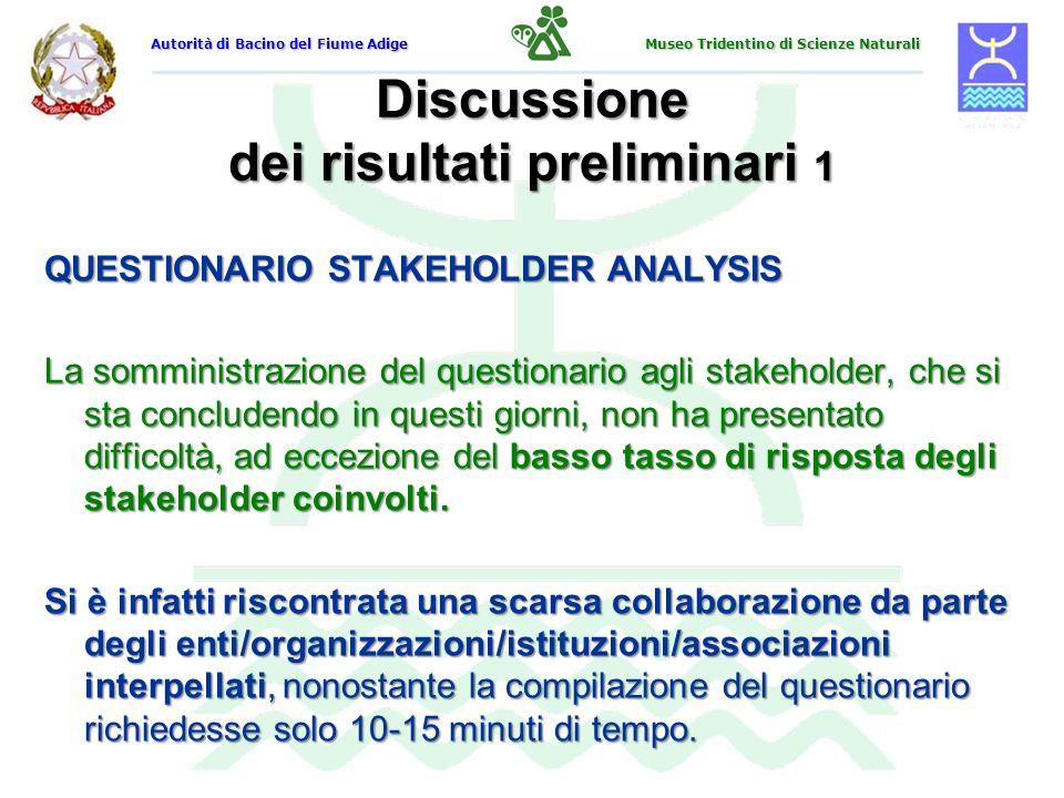 Discussione dei risultati preliminari 1 QUESTIONARIO STAKEHOLDER ANALYSIS La somministrazione del questionario agli stakeholder, che si sta concludend