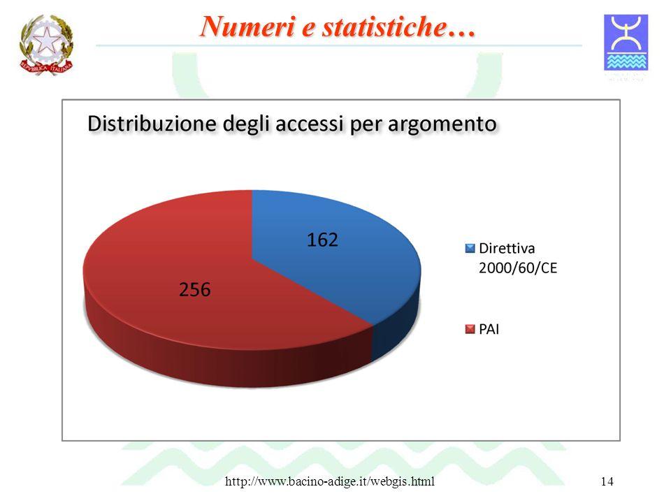 http://www.bacino-adige.it/webgis.html14 Numeri e statistiche…